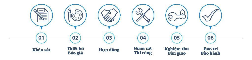Quy-trinh-thi-cong-kho-lanh-Quang-Ngai